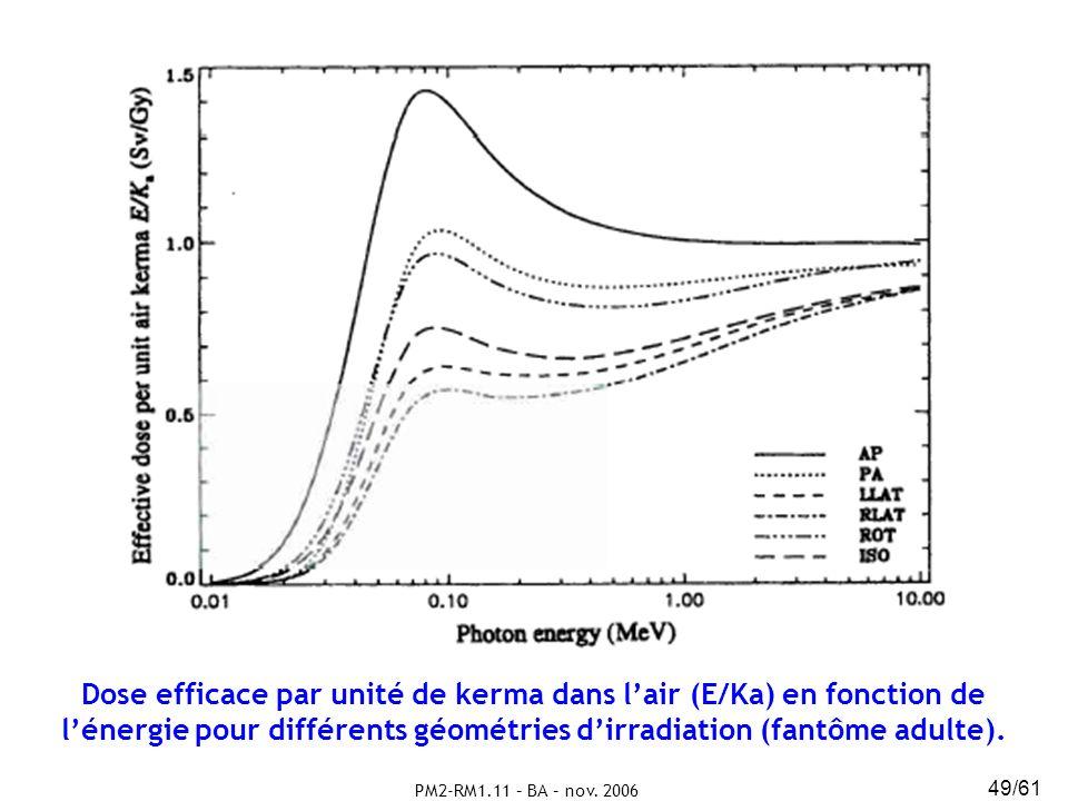 PM2-RM1.11 – BA – nov. 2006 49/61 Dose efficace par unité de kerma dans lair (E/Ka) en fonction de lénergie pour différents géométries dirradiation (f