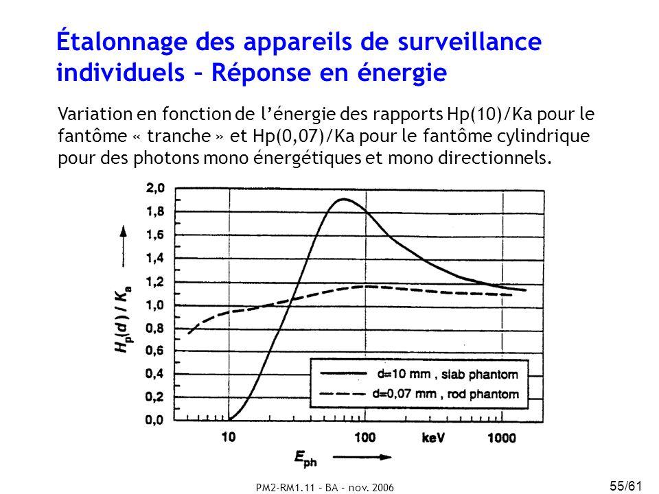PM2-RM1.11 – BA – nov. 2006 55/61 Étalonnage des appareils de surveillance individuels – Réponse en énergie Variation en fonction de lénergie des rapp