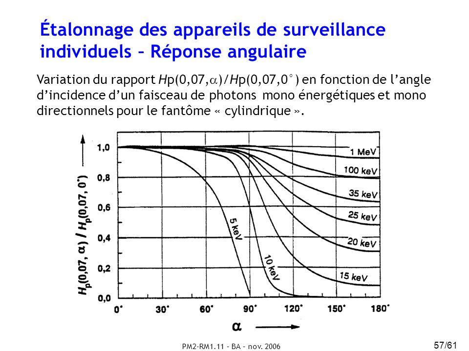 PM2-RM1.11 – BA – nov. 2006 57/61 Étalonnage des appareils de surveillance individuels – Réponse angulaire Variation du rapport Hp(0,07, )/Hp(0,07,0°)