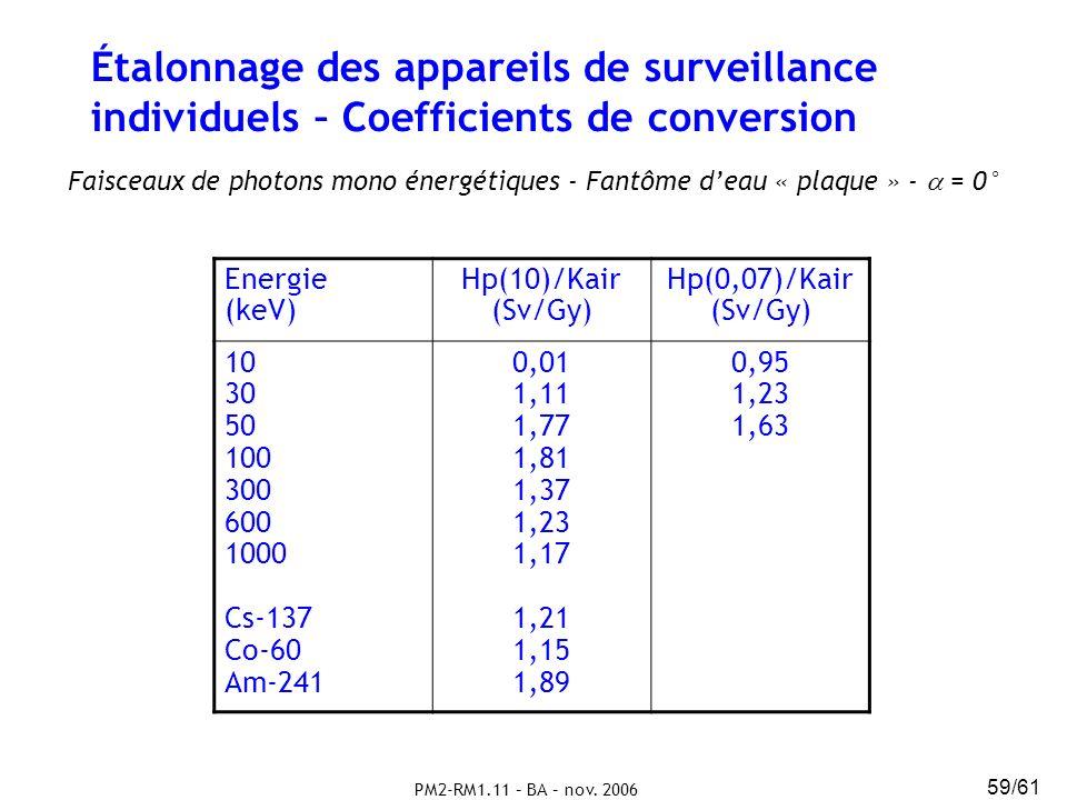 PM2-RM1.11 – BA – nov. 2006 59/61 Étalonnage des appareils de surveillance individuels – Coefficients de conversion Faisceaux de photons mono énergéti