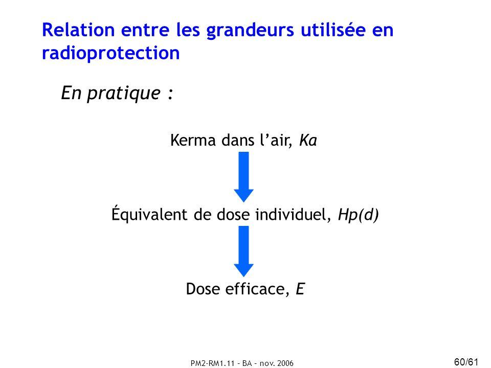 PM2-RM1.11 – BA – nov. 2006 60/61 Relation entre les grandeurs utilisée en radioprotection En pratique : Kerma dans lair, Ka Équivalent de dose indivi