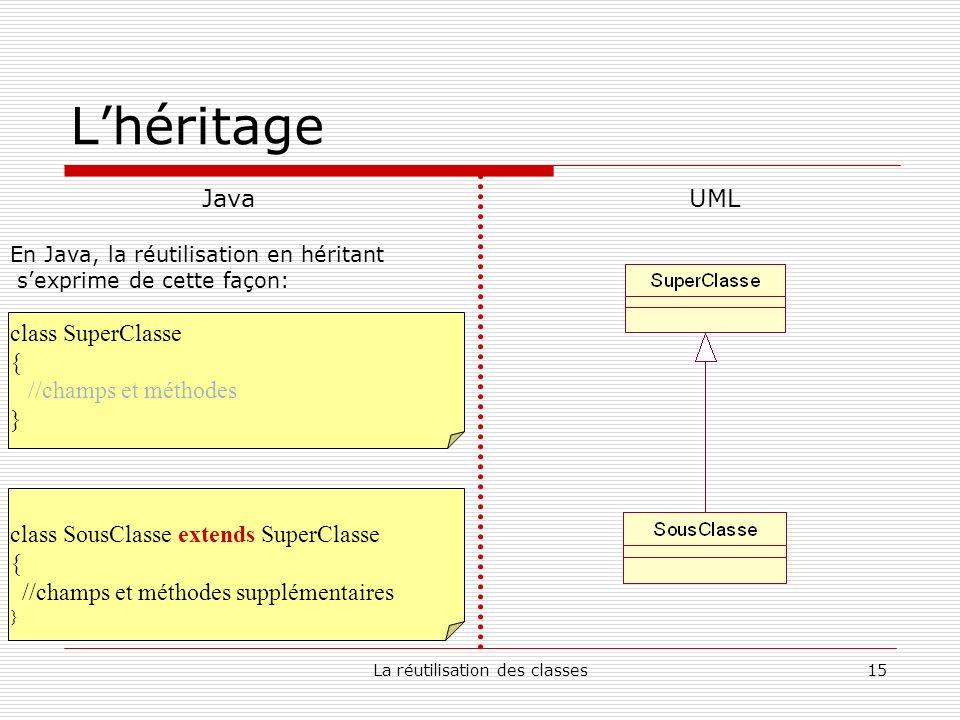 La réutilisation des classes15 Lhéritage Java En Java, la réutilisation en héritant sexprime de cette façon: class SuperClasse { //champs et méthodes