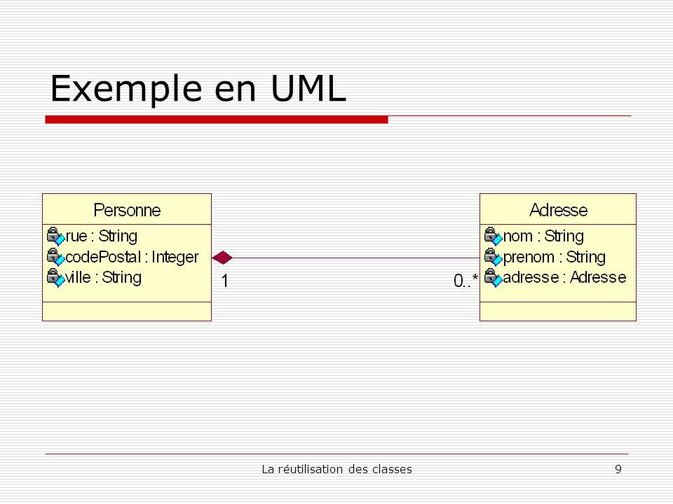 La réutilisation des classes9 Exemple en UML