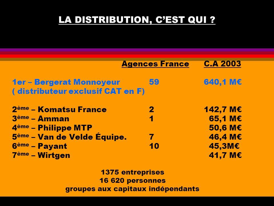 LA DISTRIBUTION, CEST QUI ? Agences FranceC.A 2003 1er – Bergerat Monnoyeur59640,1 M ( distributeur exclusif CAT en F) 2 ème – Komatsu France2142,7 M