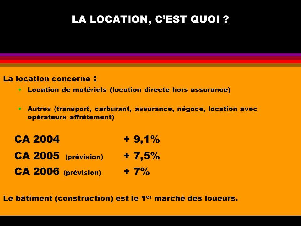 LA LOCATION, CEST QUOI ? La location concerne : Location de matériels (location directe hors assurance) Autres (transport, carburant, assurance, négoc