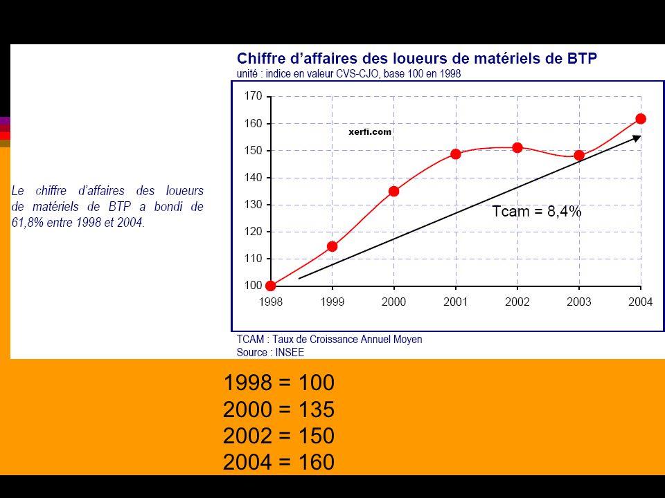 1998 = 100 2000 = 135 2002 = 150 2004 = 160