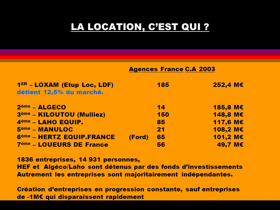 LA LOCATION, CEST QUI ? Agences FranceC.A 2003 1 ER – LOXAM (Etup Loc, LDF)185252,4 M détient 12,5% du marché. 2 ème – ALGECO 14185,8 M 3 ème – KILOUT