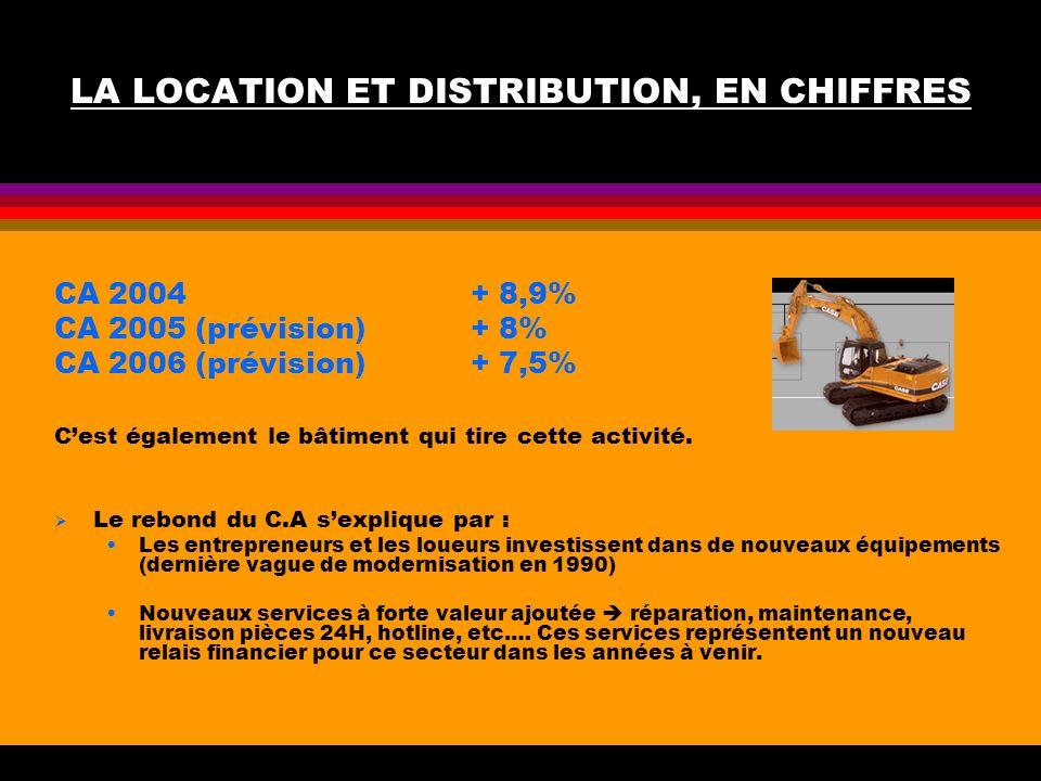 LA LOCATION ET DISTRIBUTION, EN CHIFFRES CA 2004 + 8,9% CA 2005 (prévision) + 8% CA 2006 (prévision) + 7,5% Cest également le bâtiment qui tire cette