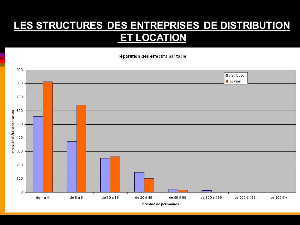 LES STRUCTURES DES ENTREPRISES DE DISTRIBUTION ET LOCATION