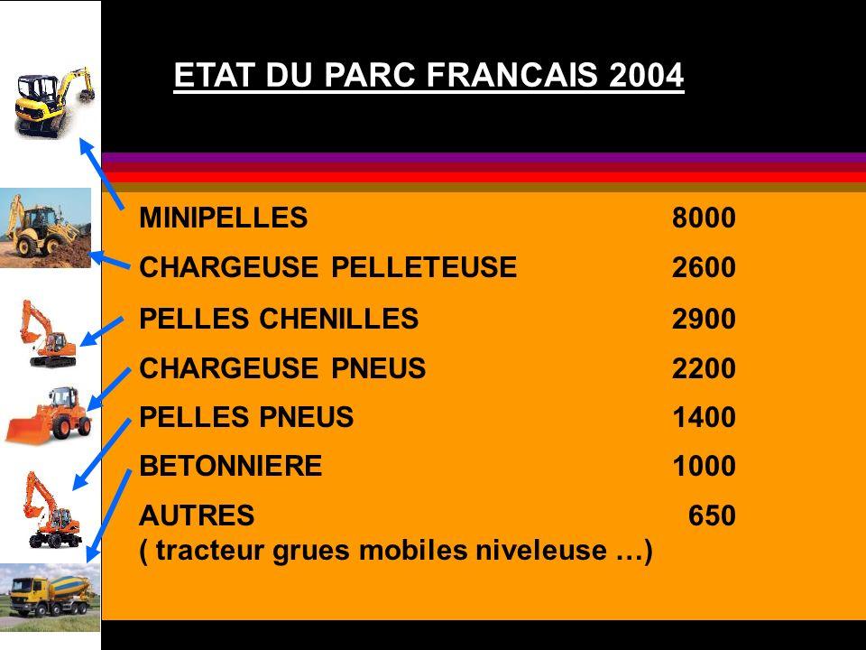 ETAT DU PARC FRANCAIS 2004 MINIPELLES 8000 CHARGEUSE PELLETEUSE 2600 PELLES CHENILLES 2900 CHARGEUSE PNEUS 2200 PELLES PNEUS 1400 BETONNIERE 1000 AUTR