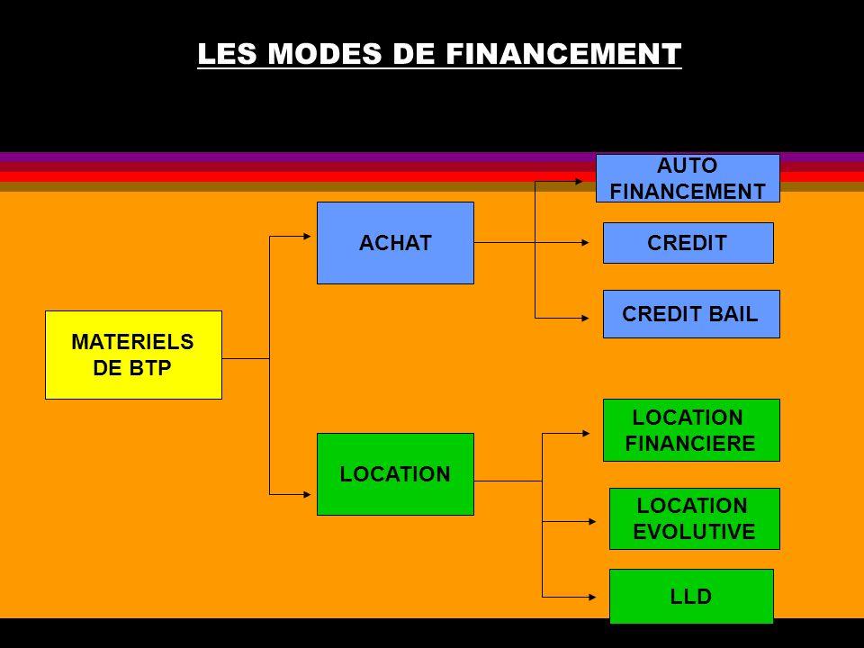 LES MODES DE FINANCEMENT MATERIELS DE BTP ACHAT LOCATION AUTO FINANCEMENT CREDIT CREDIT BAIL LOCATION FINANCIERE LOCATION EVOLUTIVE LLD