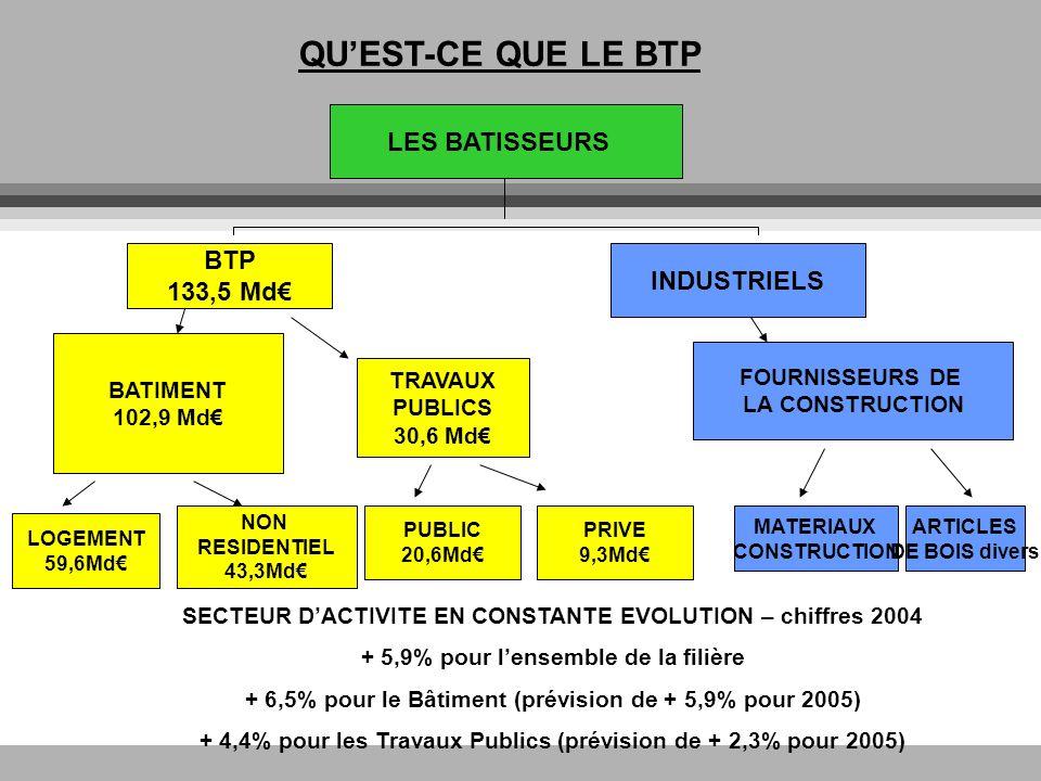 LE MARCHE DE LA CONSTRUCTION EN FORTE EVOLUTION