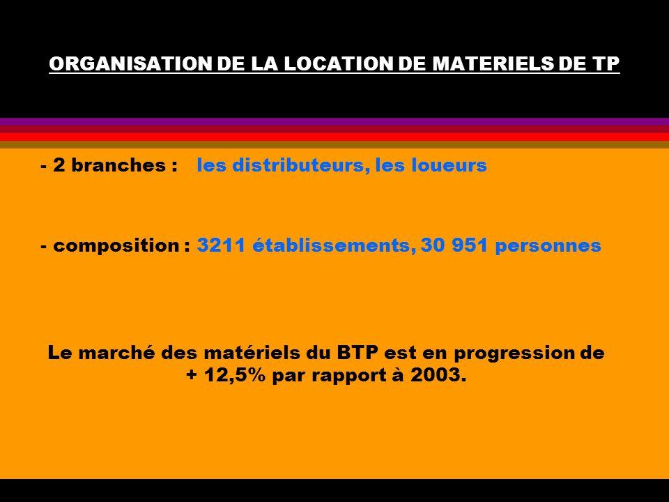 ORGANISATION DE LA LOCATION DE MATERIELS DE TP - 2 branches : les distributeurs, les loueurs - composition : 3211 établissements, 30 951 personnes Le