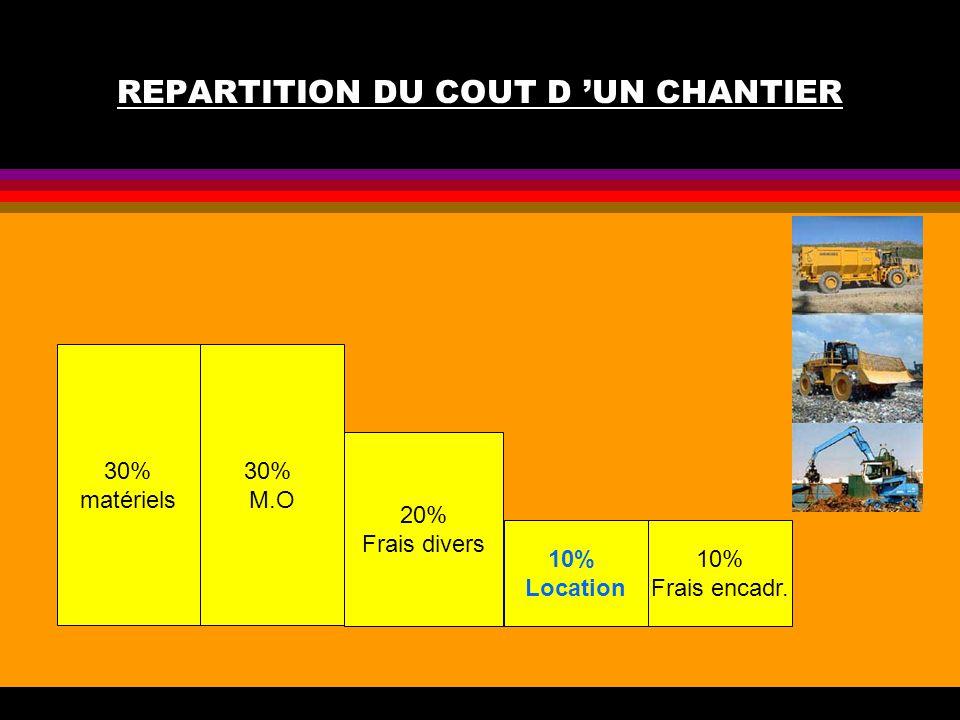 REPARTITION DU COUT D UN CHANTIER 30% matériels 30% M.O 10% Location 10% Frais encadr. 20% Frais divers