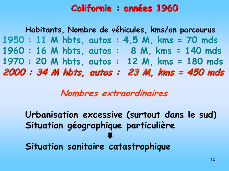 10 Californie : années 1960 Habitants, Nombre de véhicules, kms/an parcourus 1950 : 11 M hbts, autos : 4,5 M, kms = 70 mds 1960 : 16 M hbts, autos : 8