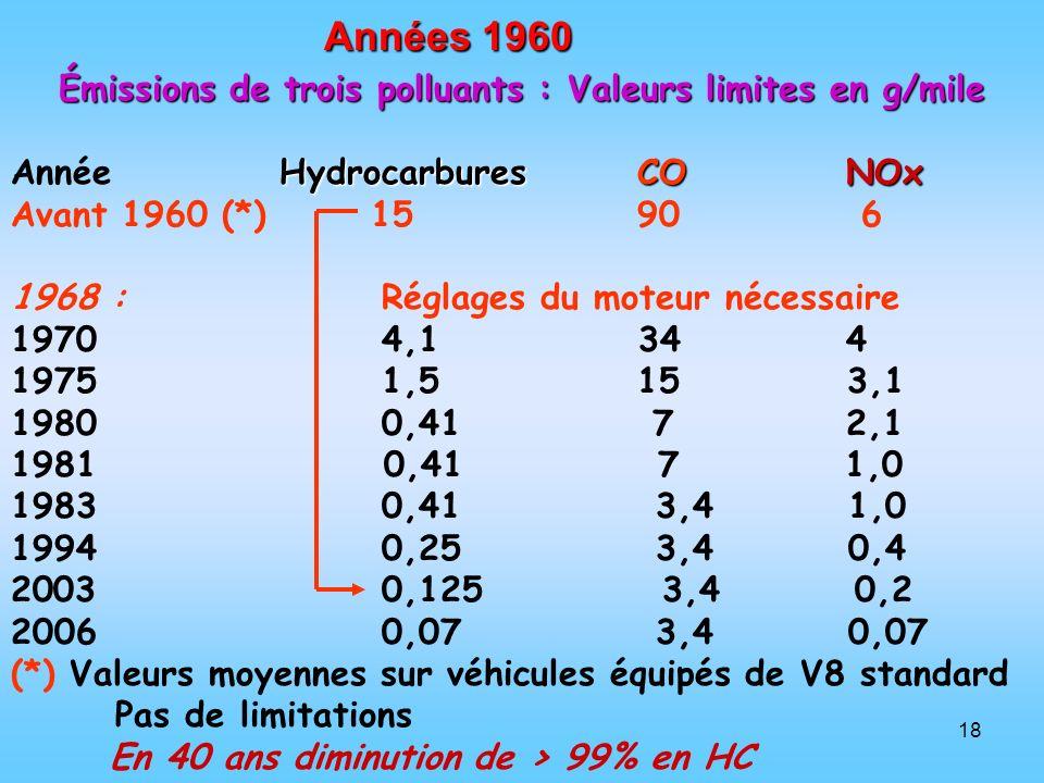18 Années 1960 Émissions de trois polluants : Valeurs limites en g/mile HydrocarburesCONOx Année HydrocarburesCONOx Avant 1960 (*) 1590 6 1968 : Régla