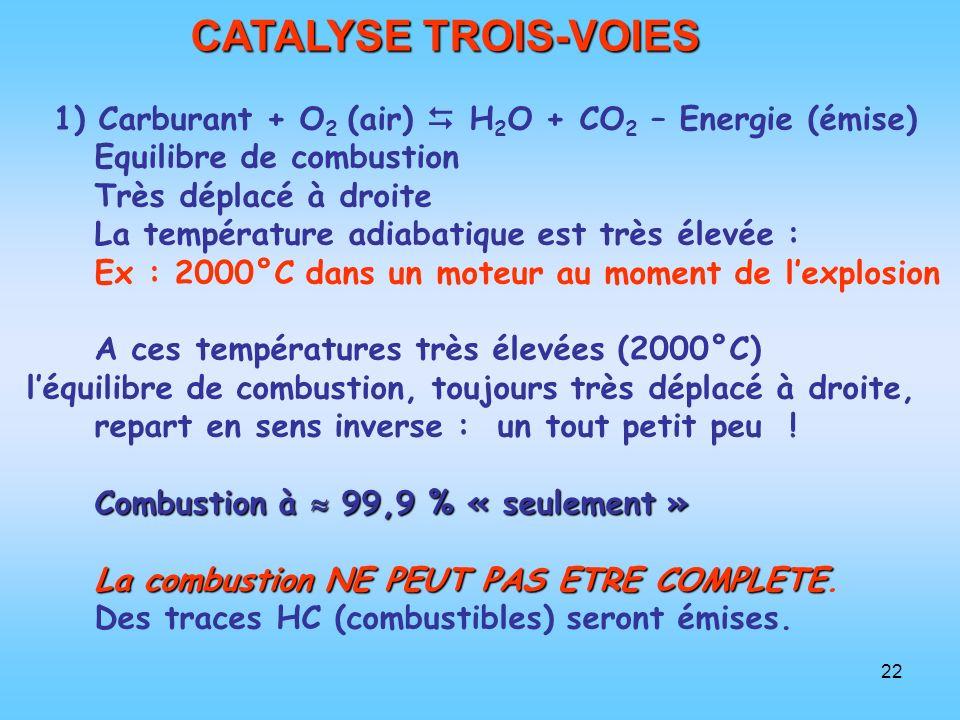 22 CATALYSE TROIS-VOIES 1) Carburant + O 2 (air) H 2 O + CO 2 – Energie (émise) Equilibre de combustion Très déplacé à droite La température adiabatiq
