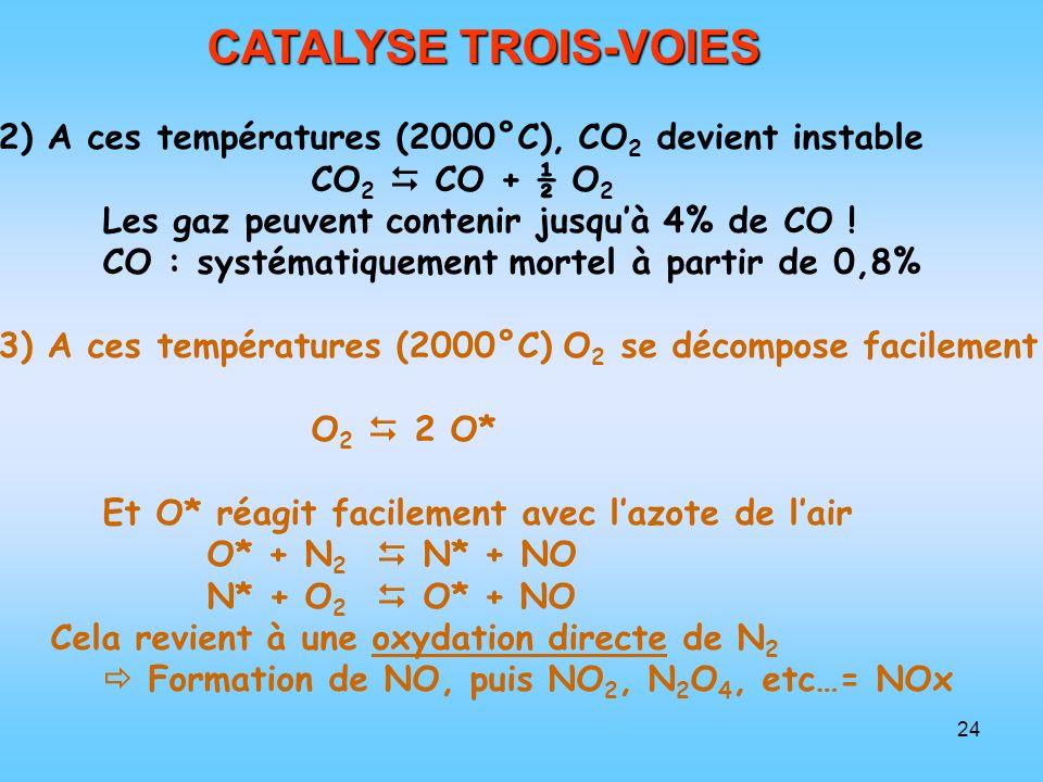 24 CATALYSE TROIS-VOIES 2) A ces températures (2000°C), CO 2 devient instable CO 2 CO + ½ O 2 Les gaz peuvent contenir jusquà 4% de CO ! CO : systémat