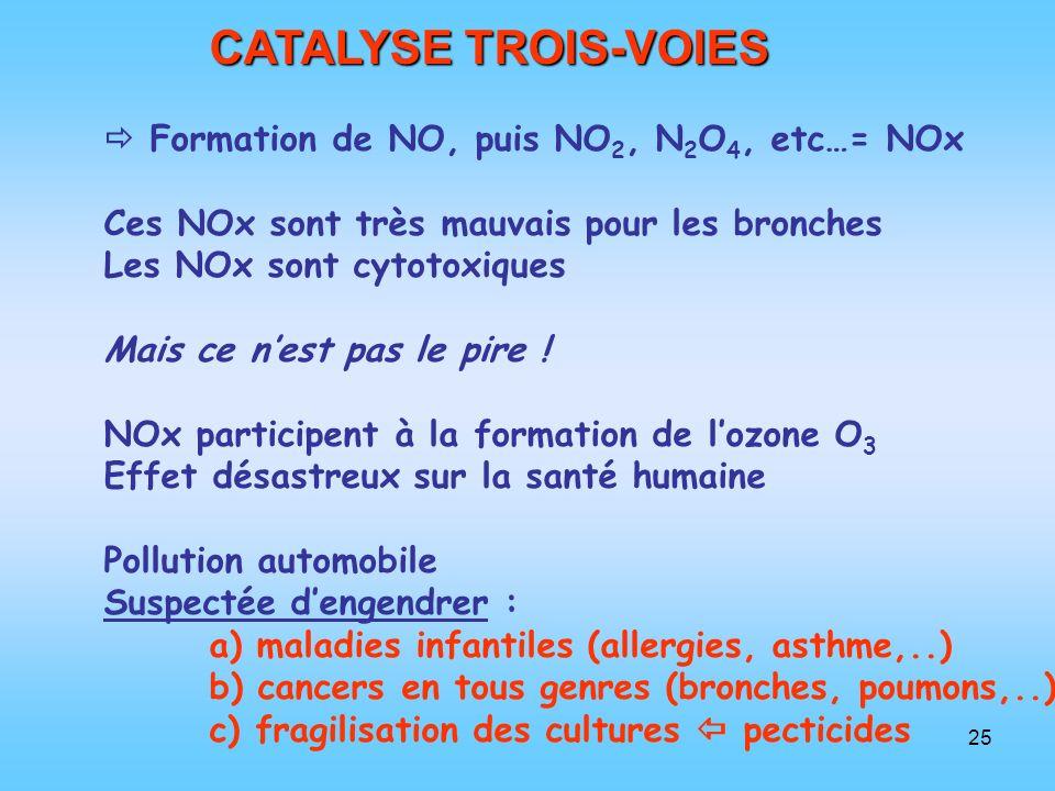 25 CATALYSE TROIS-VOIES Formation de NO, puis NO 2, N 2 O 4, etc…= NOx Ces NOx sont très mauvais pour les bronches Les NOx sont cytotoxiques Mais ce n