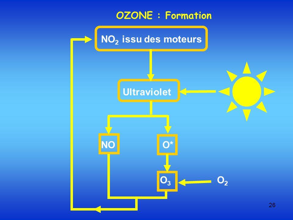 26 NO 2 issu des moteurs Ultraviolet NO O* O 3 O 2 OZONE : Formation