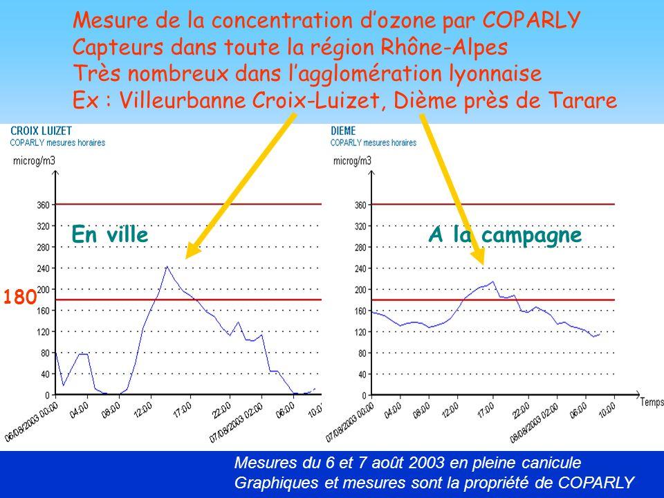 27 Mesure de la concentration dozone par COPARLY Capteurs dans toute la région Rhône-Alpes Très nombreux dans lagglomération lyonnaise Ex : Villeurban
