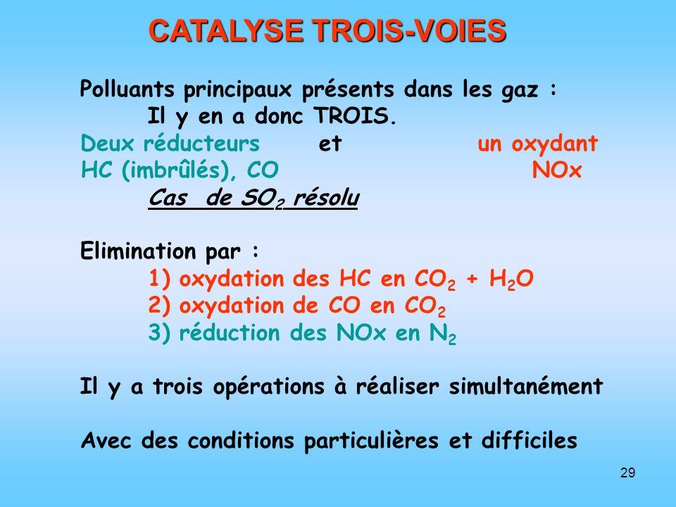 29 CATALYSE TROIS-VOIES Polluants principaux présents dans les gaz : Il y en a donc TROIS. Deux réducteurs et un oxydant HC (imbrûlés), CO NOx Cas de