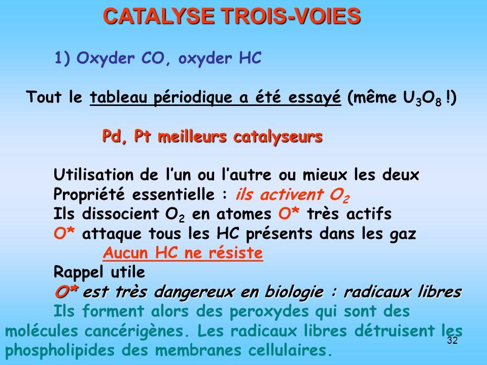 32 CATALYSE TROIS-VOIES 1) Oxyder CO, oxyder HC Tout le tableau périodique a été essayé (même U 3 O 8 !) Pd, Pt meilleurs catalyseurs Utilisation de l