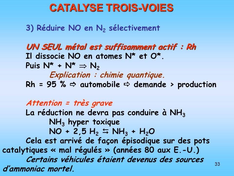 33 CATALYSE TROIS-VOIES 3) Réduire NO en N 2 sélectivement UN SEUL métal est suffisamment actif : Rh Il dissocie NO en atomes N* et O*. Puis N* + N* N