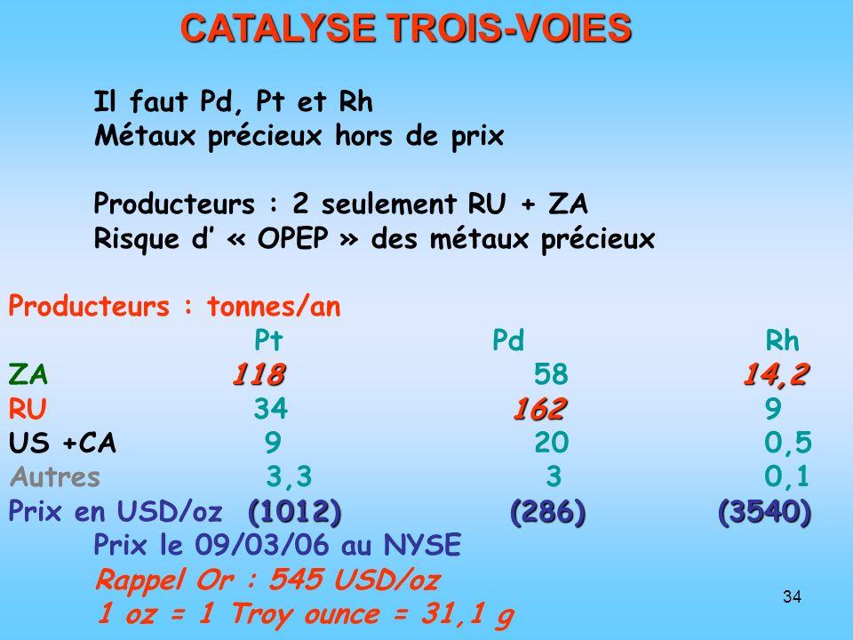 34 CATALYSE TROIS-VOIES Il faut Pd, Pt et Rh Métaux précieux hors de prix Producteurs : 2 seulement RU + ZA Risque d « OPEP » des métaux précieux Prod