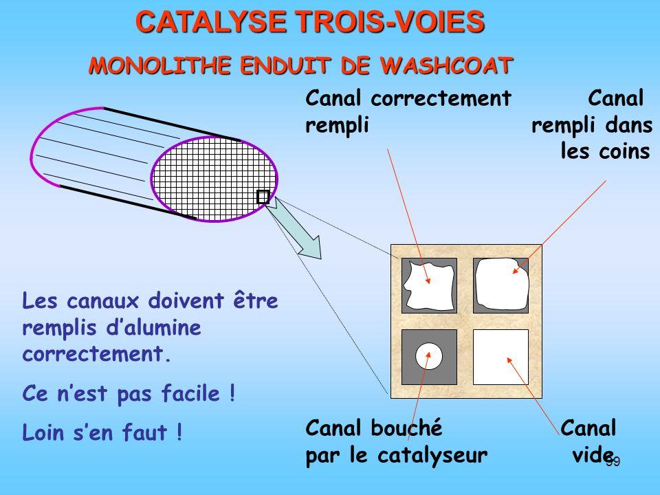 39 CATALYSE TROIS-VOIES MONOLITHE ENDUIT DE WASHCOAT MONOLITHE ENDUIT DE WASHCOAT Les canaux doivent être remplis dalumine correctement. Ce nest pas f