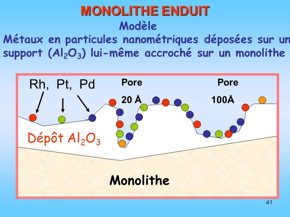 41 MONOLITHE ENDUIT Pore 20 Å 100Å Monolithe Dépôt Al 2 O 3 Rh, Pt, Pd Modèle Métaux en particules nanométriques déposées sur un support (Al 2 O 3 ) l