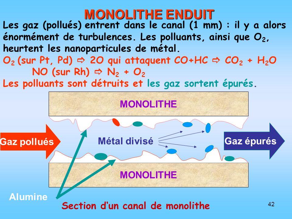 42 MONOLITHE Alumine Métal divisé Gaz épurés Gaz pollués MONOLITHE ENDUIT Les gaz (pollués) entrent dans le canal (1 mm) : il y a alors énormément de