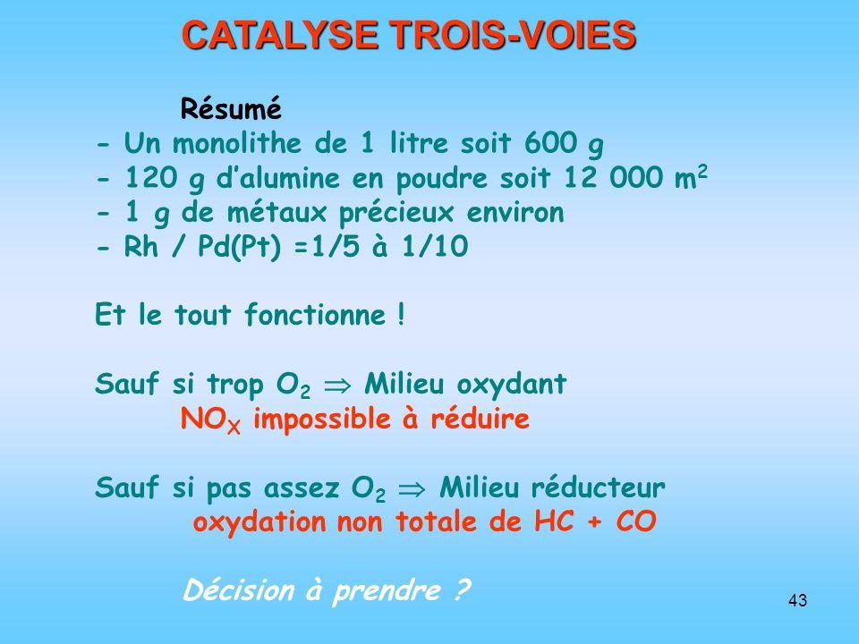 43 CATALYSE TROIS-VOIES Résumé - Un monolithe de 1 litre soit 600 g - 120 g dalumine en poudre soit 12 000 m 2 - 1 g de métaux précieux environ - Rh /
