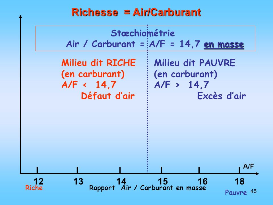 45 Richesse = Air/Carburant Stœchiométrie en masse Air / Carburant = A/F = 14,7 en masse Riche Pauvre Rapport Air / Carburant en masse Milieu dit RICH