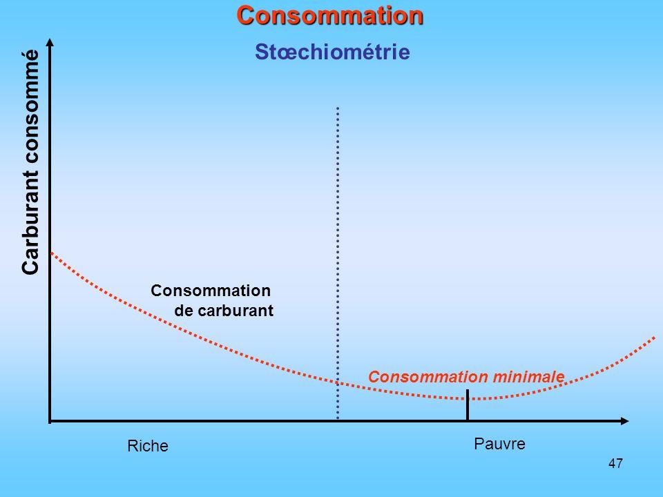 47 Consommation Stœchiométrie Riche Pauvre Carburant consommé Consommation de carburant Consommation minimale