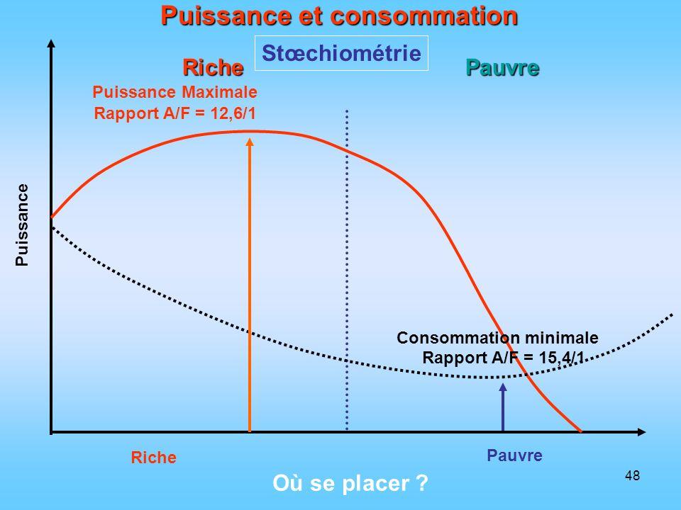 48 Puissance et consommation Stœchiométrie Riche Pauvre Puissance Riche Pauvre Puissance Maximale Rapport A/F = 12,6/1 Consommation minimale Rapport A