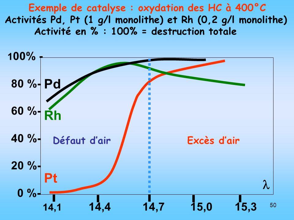 50 Exemple de catalyse : oxydation des HC à 400°C Activités Pd, Pt (1 g/l monolithe) et Rh (0,2 g/l monolithe) Activité en % : 100% = destruction tota