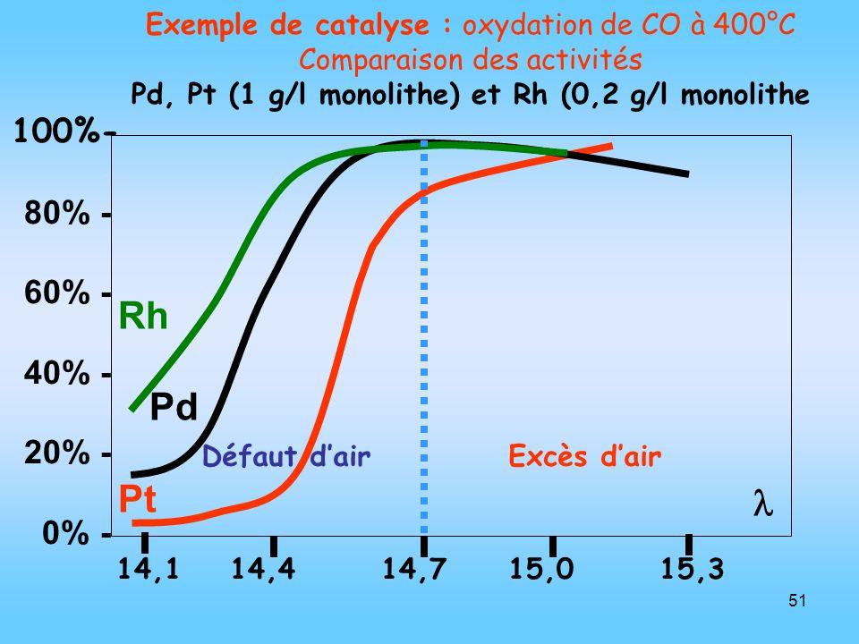 51 Exemple de catalyse : oxydation de CO à 400°C Comparaison des activités Pd, Pt (1 g/l monolithe) et Rh (0,2 g/l monolithe 100%- 80% - 60% - 40% - 2