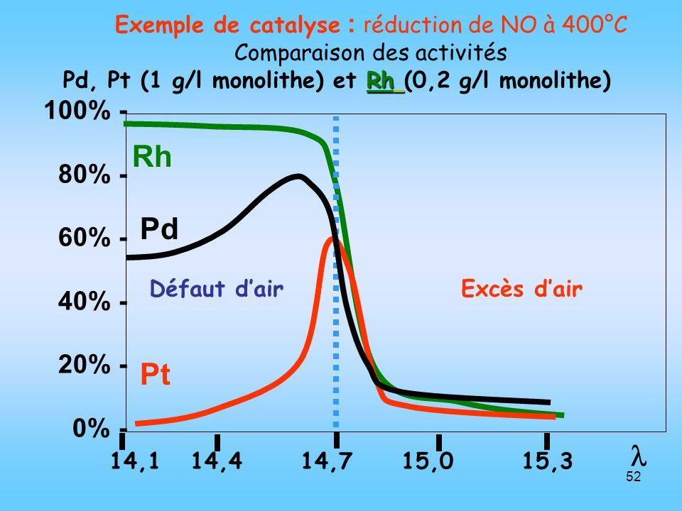 52 Rh Pd Pt Exemple de catalyse : r éduction de NO à 400°C Comparaison des activités Rh Pd, Pt (1 g/l monolithe) et Rh (0,2 g/l monolithe) 100% - 80%