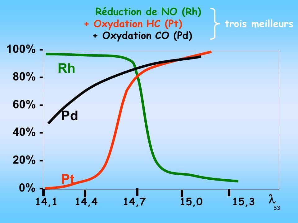 53 Rh Pd Pt Réduction de NO (Rh) + Oxydation HC (Pt) trois meilleurs + Oxydation CO (Pd) 100% - 80% - 60% - 40% - 20% - 0% - 14,1 14,4 14,7 15,0 15,3