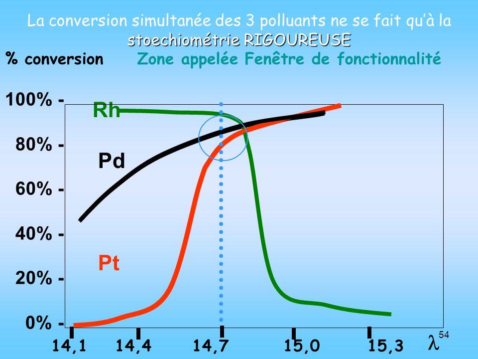 54 Rh Pd Pt stoechiométrie RIGOUREUSE La conversion simultanée des 3 polluants ne se fait quà la stoechiométrie RIGOUREUSE % conversion Zone appelée F