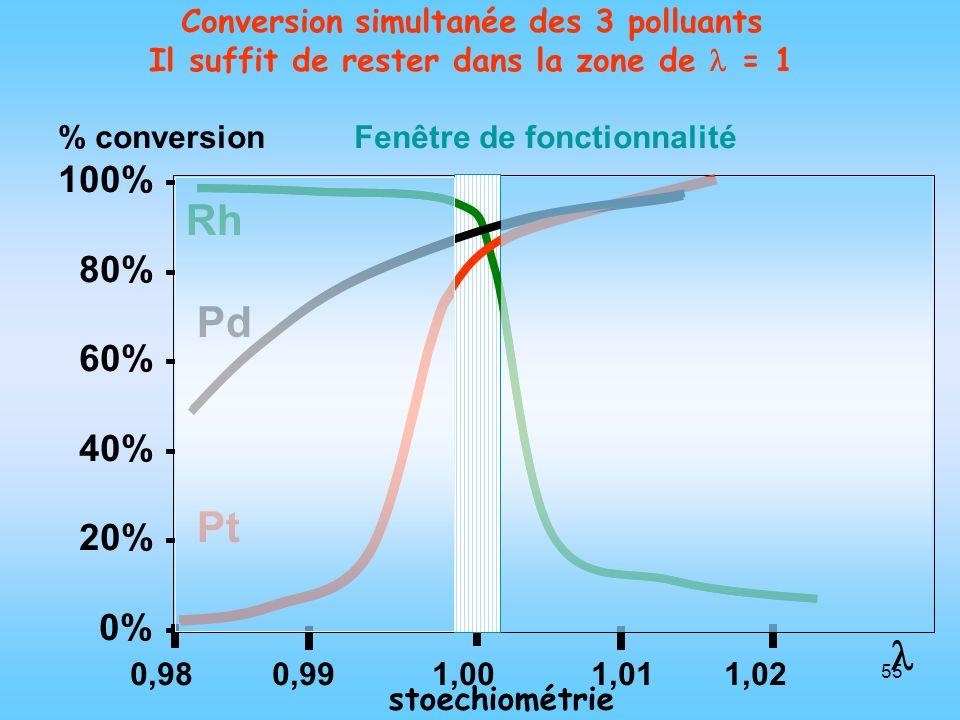 55 Rh Pd Pt Conversion simultanée des 3 polluants Il suffit de rester dans la zone de = 1 % conversion Fenêtre de fonctionnalité 100% - 80% - 60% - 40