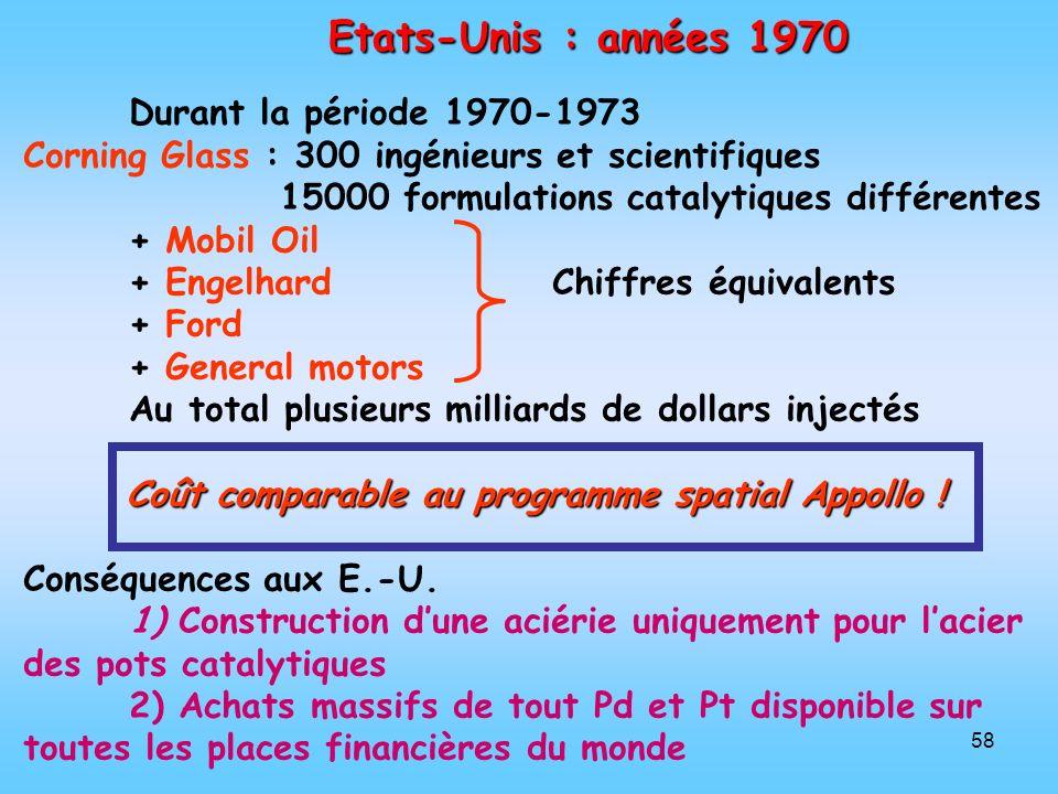 58 Etats-Unis : années 1970 Durant la période 1970-1973 Corning Glass : 300 ingénieurs et scientifiques 15000 formulations catalytiques différentes +