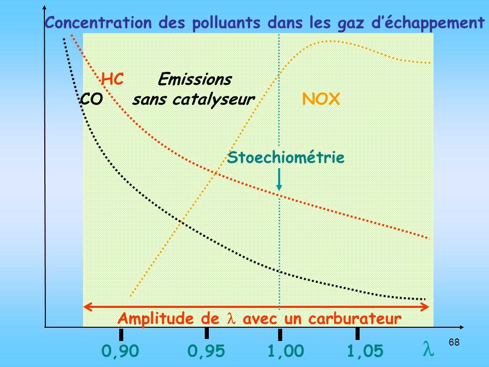 68 0,90 0,95 1,00 1,05 HC Emissions CO sans catalyseur NOX Concentration des polluants dans les gaz déchappement Stoechiométrie Amplitude de avec un c