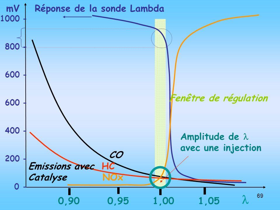 69 0,90 0,95 1,00 1,05 1000 - 800 - 600 - 400 - 200 - 0 - Réponse de la sonde LambdamV Fenêtre de régulation CO Emissions avec HC Catalyse NOx Amplitu
