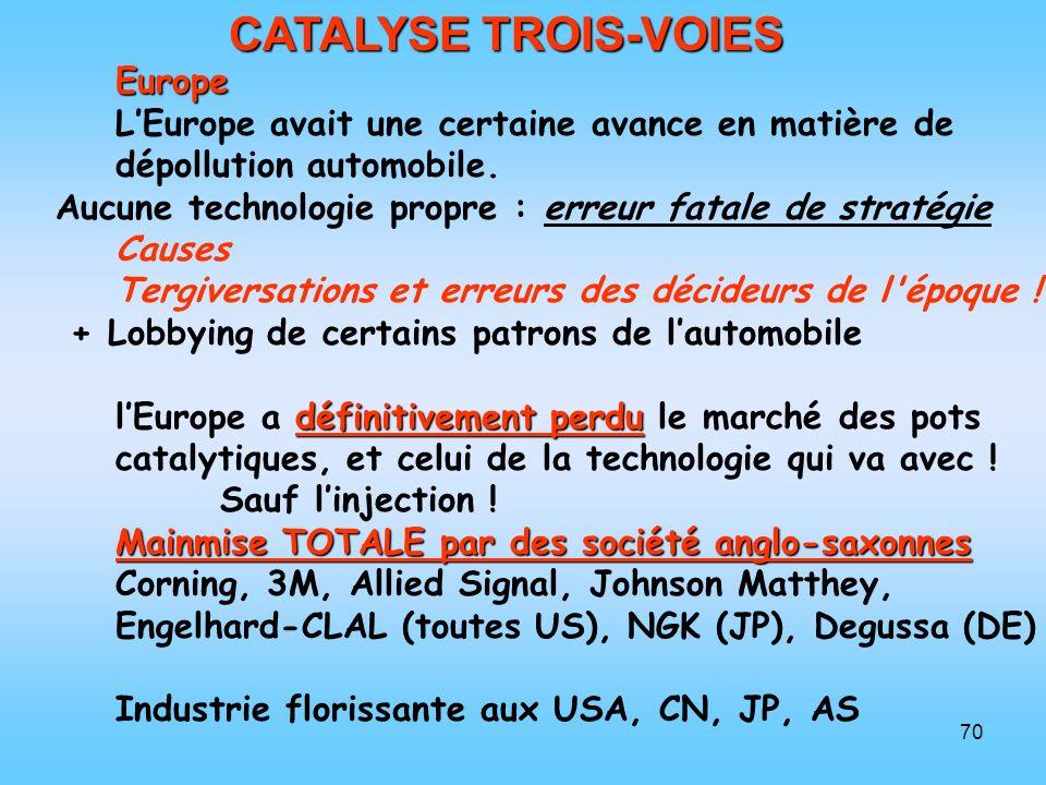 70 CATALYSE TROIS-VOIES Europe LEurope avait une certaine avance en matière de dépollution automobile. Aucune technologie propre : erreur fatale de st