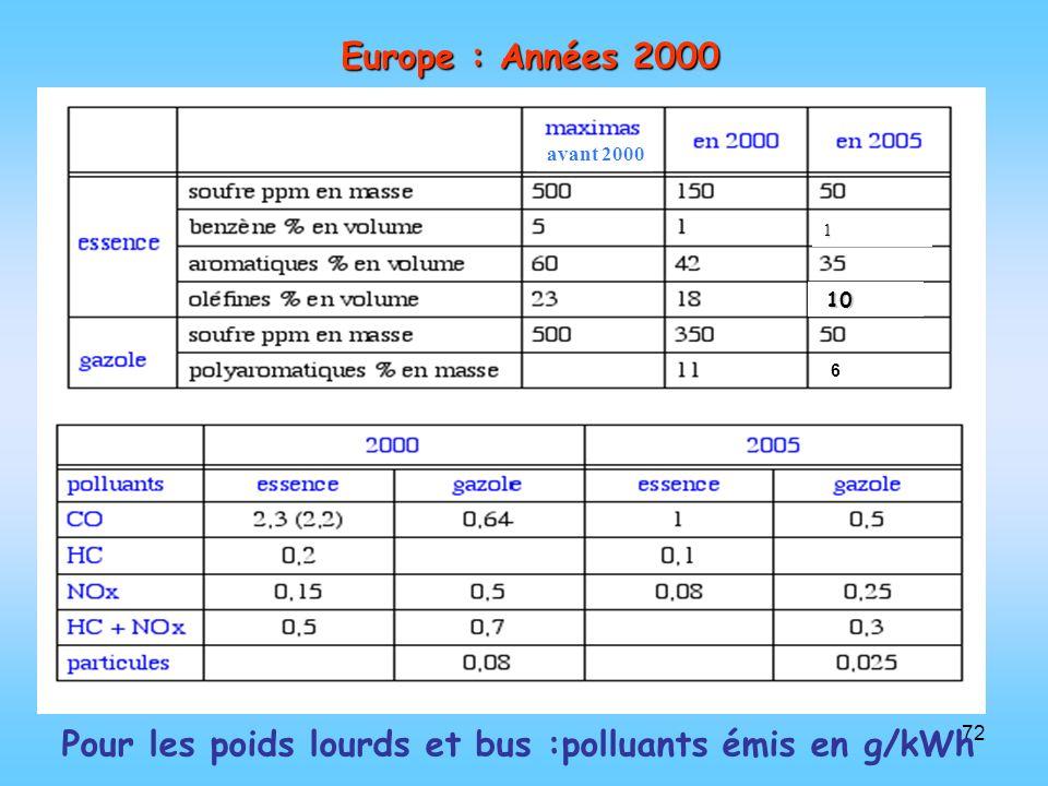 72 Europe : Années 2000 Pour les poids lourds et bus :polluants émis en g/kWh avant 2000 1 10 10 6