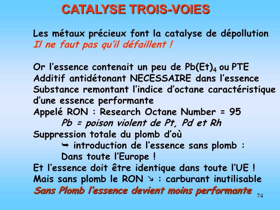 74 CATALYSE TROIS-VOIES Les métaux précieux font la catalyse de dépollution Il ne faut pas quil défaillent ! Or lessence contenait un peu de Pb(Et) 4