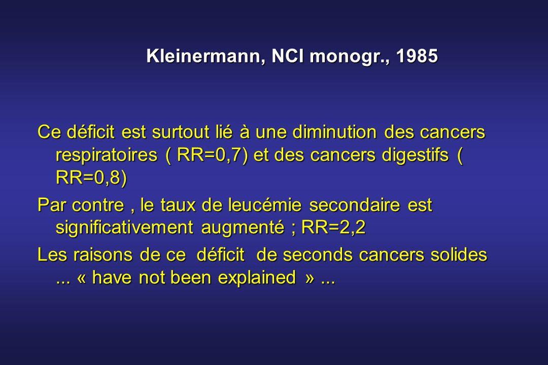 Kleinermann, NCI monogr., 1985 Ce déficit est surtout lié à une diminution des cancers respiratoires ( RR=0,7) et des cancers digestifs ( RR=0,8) Par