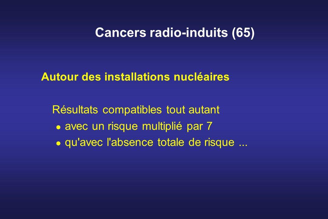 Cancers radio-induits (65) Autour des installations nucléaires Résultats compatibles tout autant avec un risque multiplié par 7 qu'avec l'absence tota